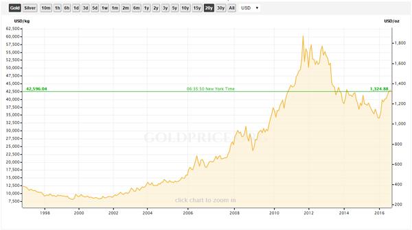 wykres-zlota-2000-2016-600-px